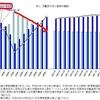 労働人口減少に伴う人手不足、日本経済崩壊の未来を、厚生労働省のHPで確かめる!?