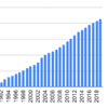 1990年から協和エクシオを積み立てるとどうなるか