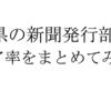愛知県における新聞発行部数と各新聞社のシェア率をまとめてみた。