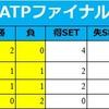 2018 ATPツアーファイナル 錦織のグループステージ突破可能性 2位なのに自力突破消滅の理由
