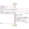 Django における認証処理実装パターン