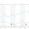 【AT&T CEO】株価を上げて、配当過多の汚名を返上する【ジョン・スタンキー】