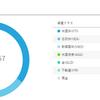 WealthNavi 2月実績 -¥4,643 -3.57%