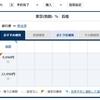 【PP単価5.44】羽田ー石垣島エコノミー片道9990円で1836PP