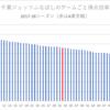 アルバルク東京がディフェンス力でファイナルを制することはデータから読めていたか?