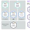 【AWS】AWS-SAP取得に向けて