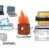 ローカルPC上の開発中のネットワークサービスを外部公開できるサービスngrok