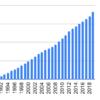1990年から積水ハウスを積み立てていくとどうなるか