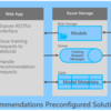 Azure Recommendations Solution Template を使ってみる