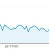 ページビュー数から見るgoogleの変化