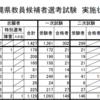 ちょっと待て【沖縄の公務員・教員試験の倍率と難易度】についての考察