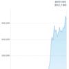 ビットコインが大暴騰してます。