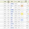 【条件予想&回顧】2018/7/29-11R-小倉-佐世保S芝1200m