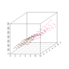 【R言語】二次元配列を3次元の点群で可視化する
