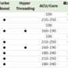 Azure仮想マシンのコストパフォーマンス(Ev3, Dv3を含め)