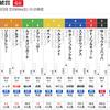 【JRA】3/10推奨レース&重賞(フィリーズレビュー・金鯱賞)
