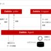2. 監視アイテムの追加 - Zabbix Agent (アクティブ)ログ監視
