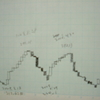 「週足単純平均株価三本新値足」が白線転換しました!