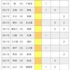 【toto】第1240回予想 (2021シーズンJ1第14節&J2第14節)