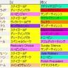 福島記念の上がり順位別傾向と脚質別傾向