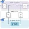 マルチコンテナ構成による機械学習アルゴリズムとアプリケーションの疎結合化