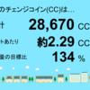 6月分の千葉市緑区高田町1号発電所のチェンジコイン合計は28,670CCでした!