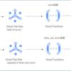 悩みながらCloudRun/CloudSchedulerのエラーをCloudFunctionsでSlackに通知してみた