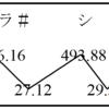 相乗平均の意味、実例