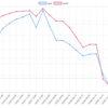 今週(10/22~26)のEA-BANK運用結果 +12,589円(+150.4pips)  なんとかプラスを維持。HANAがいい感じです。