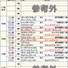 先週の結果報告&【菊花賞2018】近年はレースの質が変わってきている!?