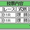 2/19(日)の複勝コロガシの予想。10時時点のオッズで1,200→17,500円