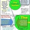 ヴォルテックスに入るための「フォーカスの輪」と「肯定的側面のリスト」ワークの順番