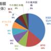 2020年4月の家計簿&資産運用状況報告☆