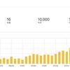 初の月間10000PV達成。