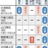 憲法の番人、過去の判断は? 「一票の格差」など 最高裁裁判官7人、国民審査 - 朝日新聞(2017年10月17日)