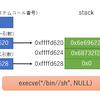 /bin/shを起動するシェルコード(x86) その2