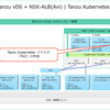 vSphere with Tanzu NSX-ALB(Avi)版ラボ環境構築。Part-05 Tanzu Kubernetes クラスタの作成