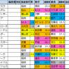 皐月賞(G1)2021【過去成績データ好走馬傾向】