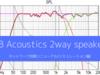 自作2wayスピーカーのネットワーク回路をシミュレーションして作り直す