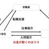 【第二新卒】転職エージェントとの面談で気をつけること6選!