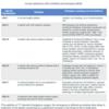 米国麻酔学会の術前身体状態(ASA PS)分類に表示された具体例について