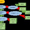 機械学習の実用的な評価値チートシート