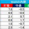(プロ野球を「研究する」編No.62)2019プロ野球・注目選手名鑑!!「広島編」