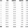 Mペース走10km・勝田前の最終ポイント練習