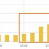 ブログ初心者の収益アップ方法はAMP設定を解除!広告とリンクを正しく表示させると収益が上がる!