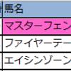 【東京・京都・小倉】新偏差値予想表・厳選軸馬2020年2/22(土)