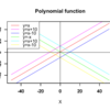 【数理Computingの基礎】【テイラー展開/マクローリン展開】そもそも多項式関数(Polynomial function)とは?