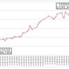 「アベノミクス」を批判ばかりする学者や評論家の不思議〜なぜ「岩戸景気」以来54年振りの株価上昇局面を創出した現実を評価しないのか