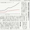 経済同好会新聞 第184号「悪癖 人命より財政規律」