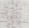 昭和の航空自衛隊の思い出(376)    空自主要事業に対する人事処置と部隊の現況把握